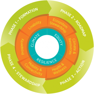 Ecodistricts wheel